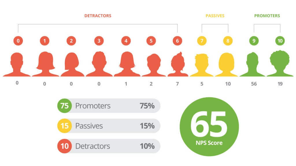 Improve Your Hotel Customer Satisfaction with Net Promoter Score?