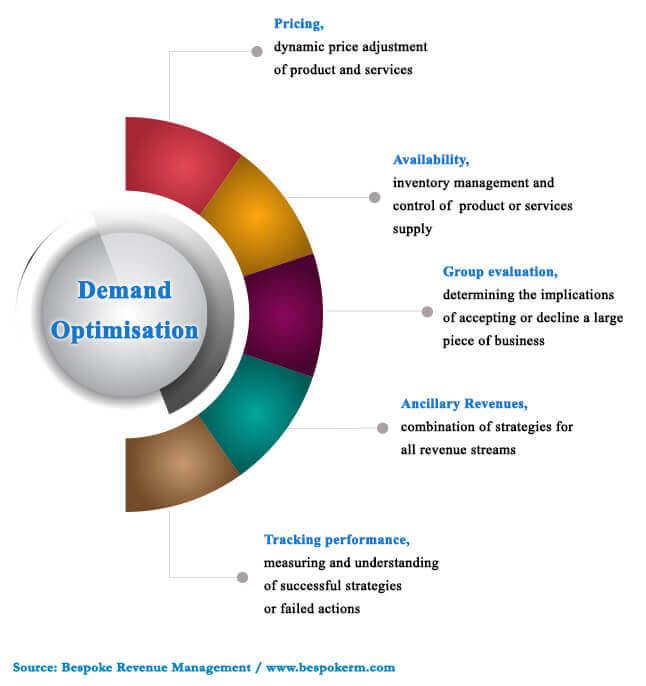 Focus on Demand Optimisation For a Successful Total Revenue Management Plan