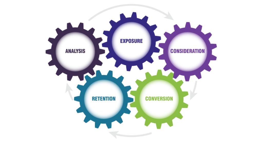 Hotel Digital Marketing Flywheel: A New Way of Cyclical Thinking