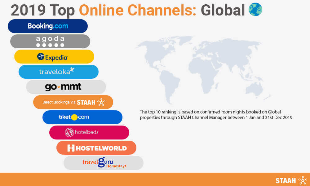 Staah Reveals the Top Online Channels for 2019