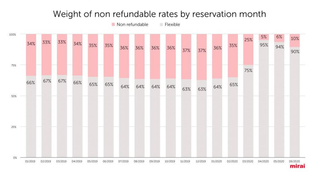 graph showing weight of non refundable rates by reservation month