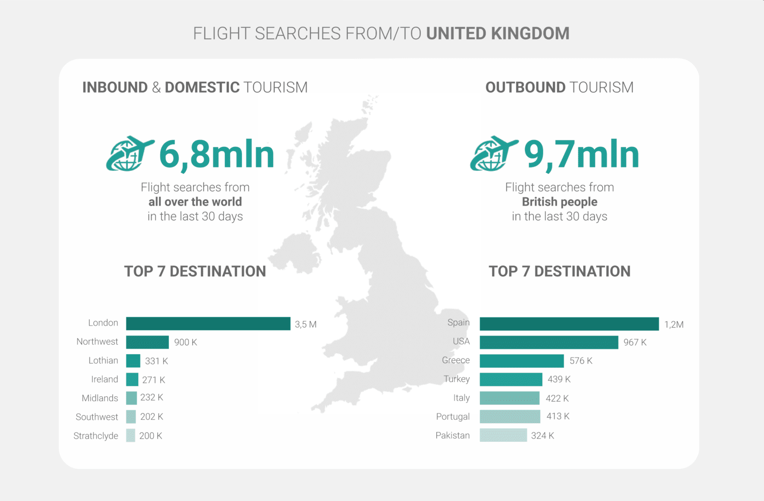 thumbnail image of inbound and domestic travel flight searches